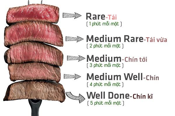 mức độ chín của thịt bò