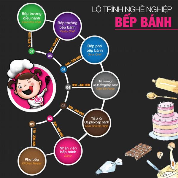Lộ trình nghề bếp bánh